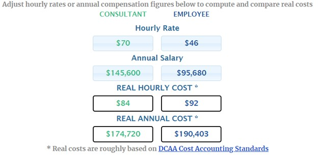 Annual compensation figures of traditional hiring vs. consultants. The total annual cost for employees is $190,403, and the total cost of consultants is $174,720.